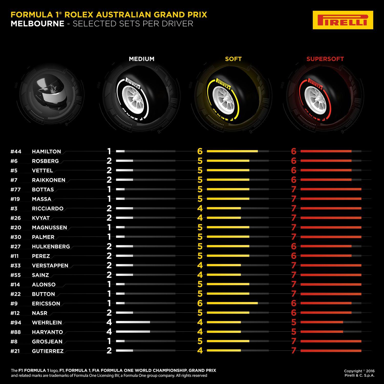 01-australian-selected-sets-per-driver