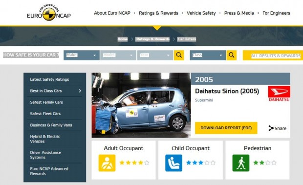 Az Euro NCAP honlapján az autó adatlapján a sárga Download Report (PDF) gombra kattintva jönnek lea részletes eredmények, a csillagok csak nagyjából mutatják a passzív biztonságot