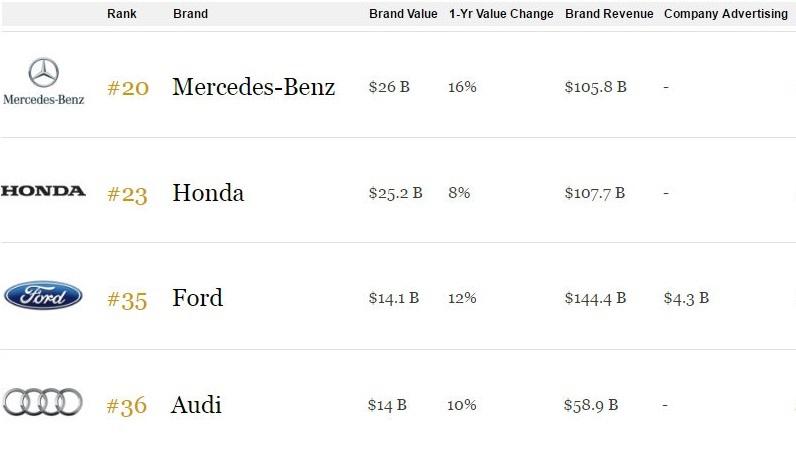 Forbes 2016 legértékesebb márkák