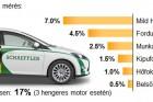 Jön az új 48-as forradalom – hibrid lesz minden autó?
