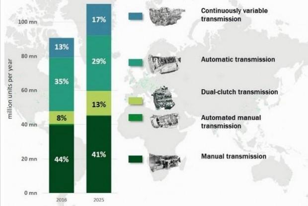2025-re teret nyernek a CVT-k, visszaszorulnak a hagyományos automaták, és csaknem kétszer annyian veszünk majd duplakuplungos váltót, de az autók többségét továbbra is szimpla kéziváltóval szerelik majd (Forrás: Schaeffler)