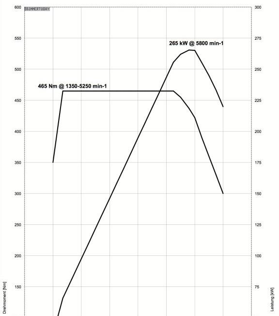 BMW-X4-M40i-360-PS-N55-Leistungs-Drehmoment-Diagramm1-576x750