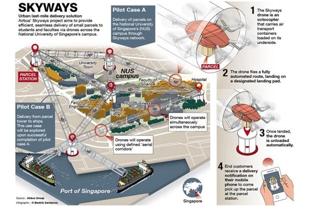 Skyways projekt Szingapúrban. Automatizált csomagszállítás az egyetem és a teherkikötő között, illetve a campuson belül