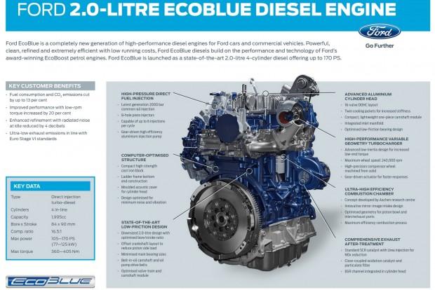 A Ford új kétliteres dízele. 105 lóerőtől bőven 200 feletti teljesítményig szolgál majd mindenféle Fordban, teherautókban is, személyautókban is