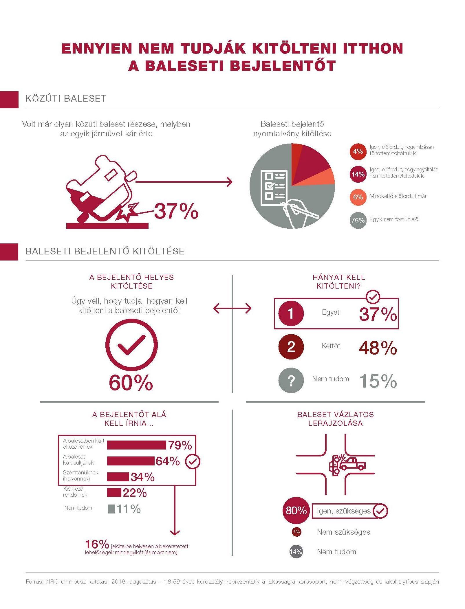 generali-balesetbejelento-infografika