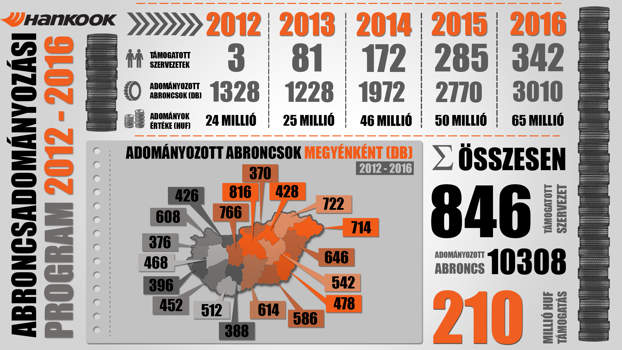 HANKOOK_infografika_final