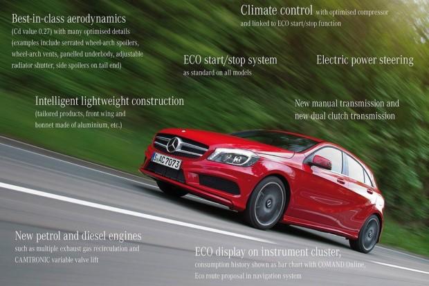 Pár megoldás a W176-os A-osztályból a fogyasztáscsökkentésre. Alapjárati motorleállítás; alumínium első sárvédők és motorházfedél; villanymotoros, energiát csak elfordított kormánynál igénylő kormányszervo; kerékjárat-szellőztetés a turbulencia mérséklésére és alvázburkolat; változó mélységű szelepnyitás; oszlopdiagramos fogyasztástörténet és kisebb fogyasztás ígérő navigációs útvonal