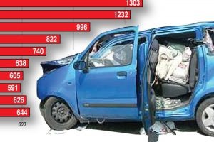 A nap képe: veszélyben a magyar autósok