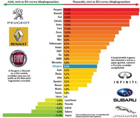 A japánok nagyon becsületesek. Grafikánkból kitűnik, hogy a gyári (EU-norma, NEDC) és a valós fogyasztás (ams takarékos norma) között mekkora a különbség