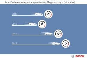Vége a válságnak? Többet autóznak a magyarok