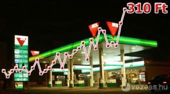 Egy forintot lenyeltek a benzinkutak