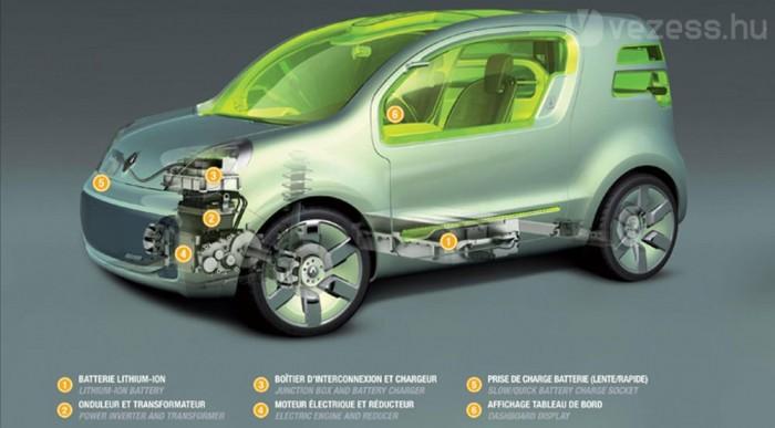 Lényegében ez kell az elektromos autóhoz: feszültségátalakító, töltő, villanymotor lassító áttétellel, csatlakozó normál/gyorstöltéshez és műszerfali kijelző