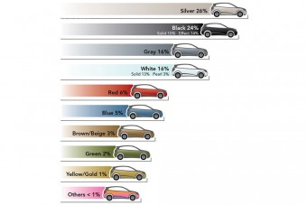 Nem szeretjük a színes autót