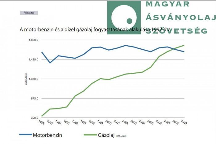 Többszörösére nőtt a gázolajfogyasztás