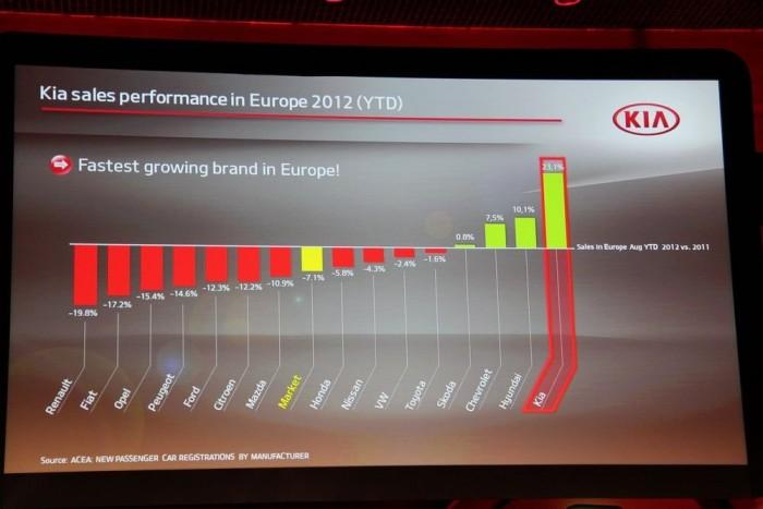 A legdinamikusabban fejlődő márka Európában a Kia