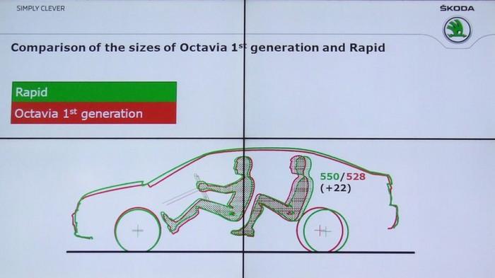 Az első Ocvtavia méretével, de annál hosszabb tengelytávolsággal készül a Rapid
