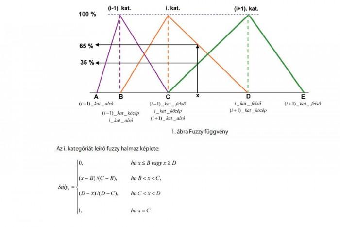 Egzakt matematikai képletek alapján jön ki a kilenc kategória