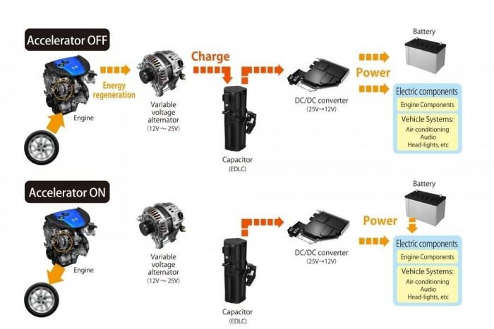 A Mazda 6 legérdekesebb műszaki újdonsága a kondenzátoros lassítási energia-hasznosító rendszer
