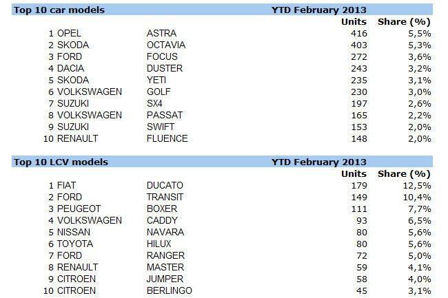 2013 legnépszerűbb személyautó és kis-haszonjármű modelljei az első két hónap eladásai alapján