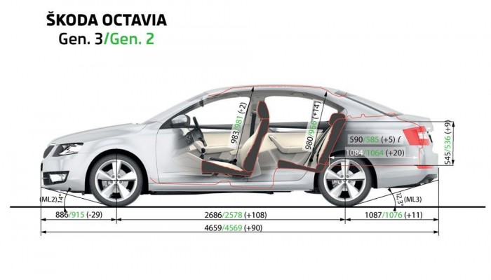 Az új Octavia jelentősen megnőtt a második generációhoz képest