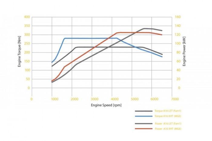 Nagyon sokat fejlődött az új motor az eddigi 1,6 Turbóhoz képest. Nyomatéka 230 helyett 280 Nm, 5,9 l/100 km átlagfogyasztása 15 százalékkal alacsonyabb. Kisebb csúcsteljesítménye dacára a 170 lóerős motor az esetek 99 százalékában erősebb a 180 lóerősnél, mert a piros teljesítménygörbe 5100-ig a szürke felett ível