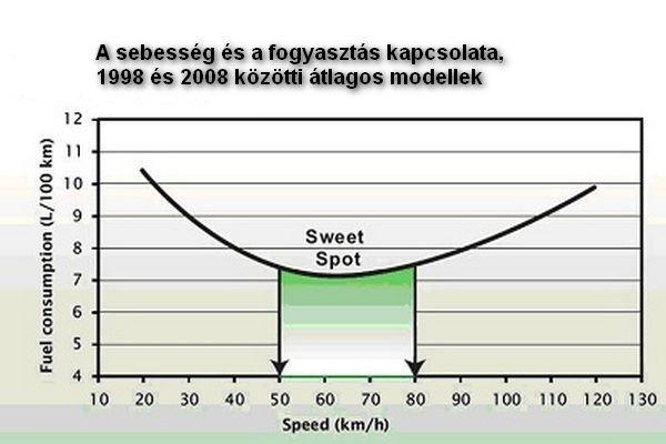 Sajnos 60-70 körül fogyaszt a legkevesebbet egy átlagos autó