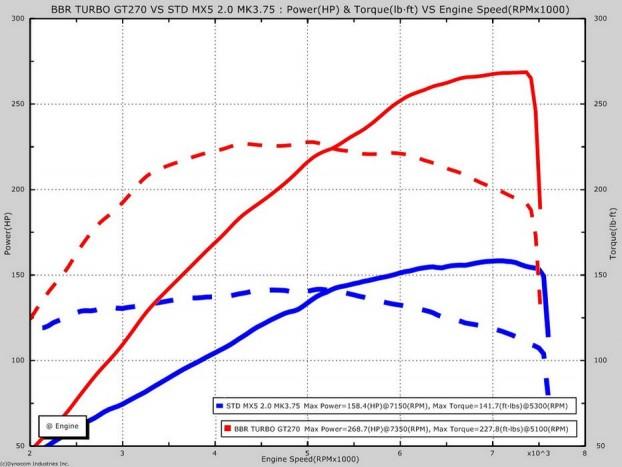 Kékkel a 160 lóerős gyári állapotú motor teljesítmény- és nyomatékgörbéje, pirossal ugyanaz a blokk BBR tuning után