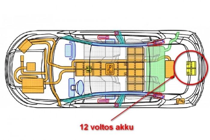 Az Opel Ampera hatalmas lítium-ion akkuja mögött is van egy kis ólom-savas, a 12 voltos fogyasztóknak