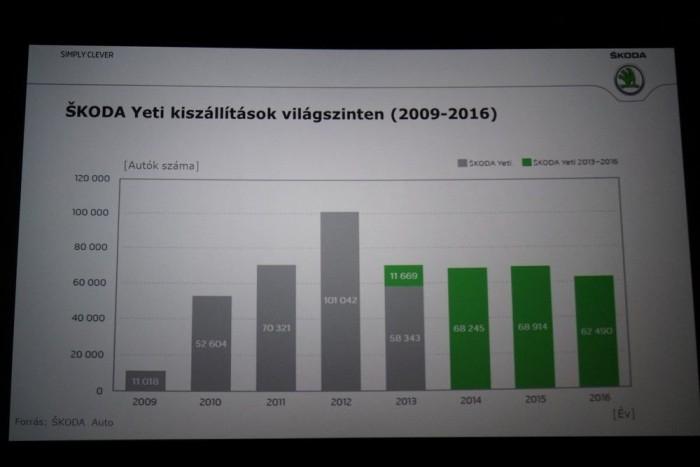 Tankönyvszerű életcilus-kezelés: akkor jött a frissítés, amikor a Yeti eladásai csökkenni kezdenek