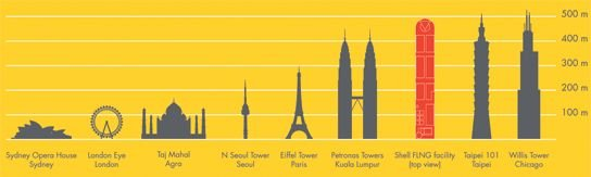 Balról jobbra haladva: Sydney Operaház, London Eye, Tádzs Mahal, Szöul-torony, Eiffel-torony, Petronas-ikertorony, Prelude, Taipei 101, Willis-torony