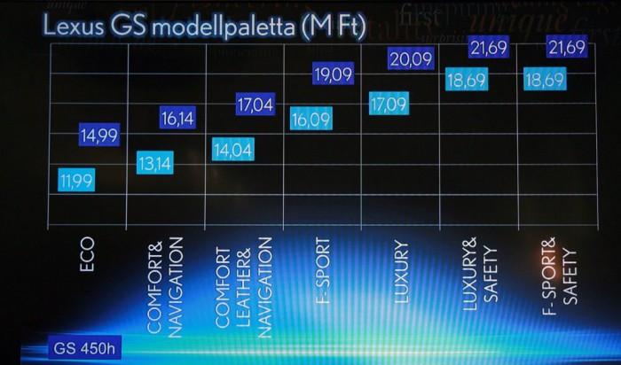 A dián a négy- és a hathengeres motorú hibrid árai láthatók. Hárommillió forinttal kerül többe a 450h azonos felszereltséggel