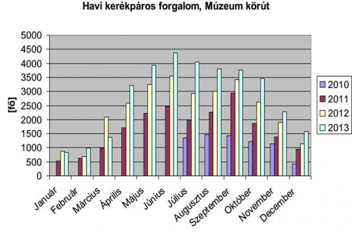 Az Andrássy úti műszer is hasonló számokat mutat