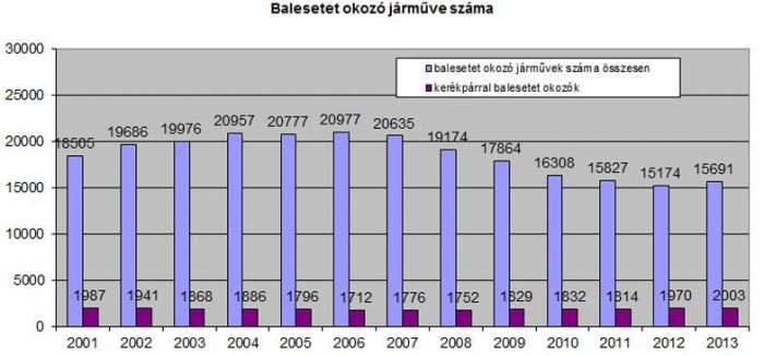 Évtizede gyakorlatilag nem változik a bringák aránya