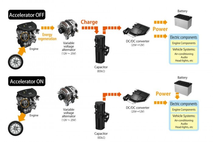 Így épül fel a kondenzátoros energia-visszanyerés. Lassításkor és gázelvételkor a rendszer feltölti a kondenzátort, majd az árammal működteti az elektromos fogyasztókat