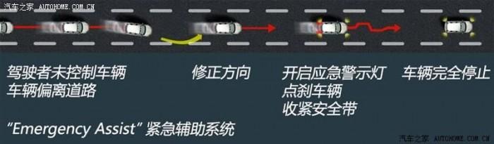 Vészhelyzeti segédrendszer: a korábban már beharangozott megoldás a vezető eszméletvesztése esetén megállítja a járművet.