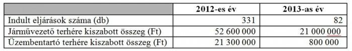 A rendőrség és a NAV feladata volt a bírságolás, utóbbi 2013. szeptemberig 413 eljárásban 95,7 millió forint bírságot osztott ki