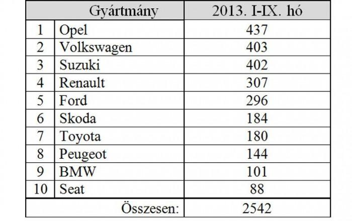 Tavaly az Opel-tulajoknak okozták a legtöbb keserűséget a bűnözők