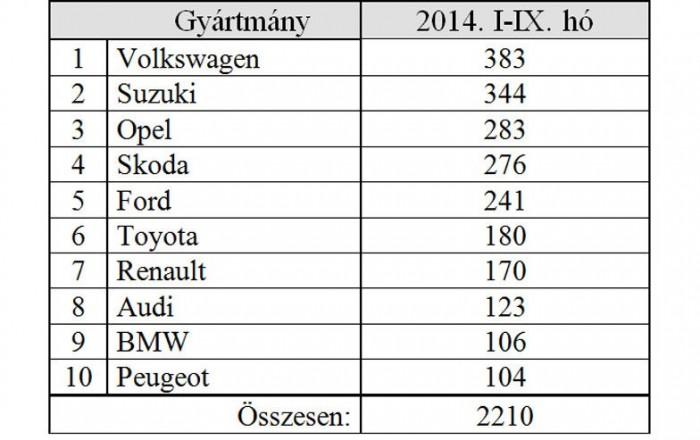 Idén a VW vezet, jelentősen visszaestek a francia márkák