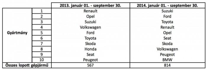 A NAKE idei adatbázisában a rendőrséginél előrébb van a Ford és a Toyota