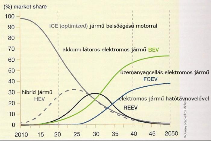 Így változik meg 2050-re a járművek hajtáslánca. Forrás: Michelin - Zöld könyv