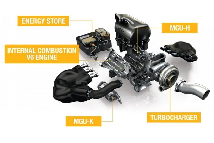 A V6-os turbókat hat (a képen öt) fő részegységre lehet bontani, ezek a belsőégésű motor (ICE); a kinetikus motorgenerátor (MGU-K); a hőenergiájú motorgenerátor (MGU-H); az akkumulátor (ES); a turbó (TC) és a vezérlőelektronika (CE)