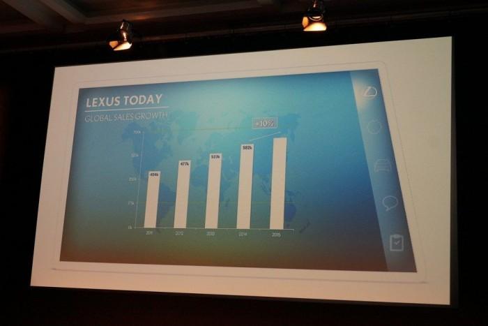 A Lexus jobban teljesít!