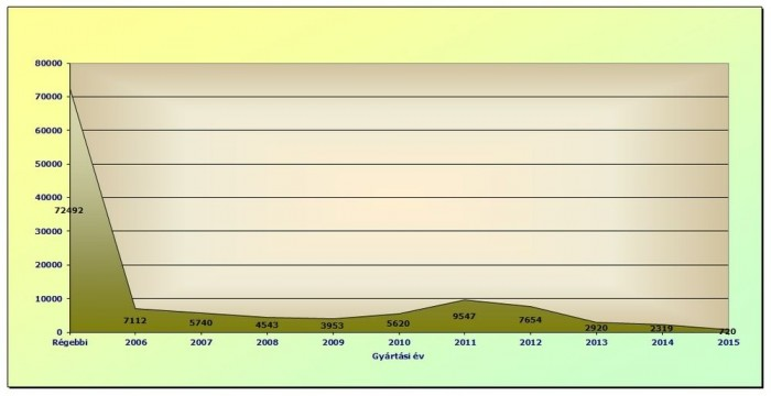A tavalyi használtautó-import kormegoszlása