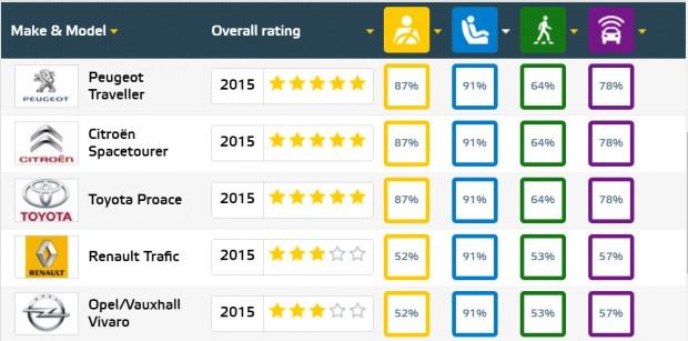 EuroNCAP 2015 gyermekvédelmi eredmények