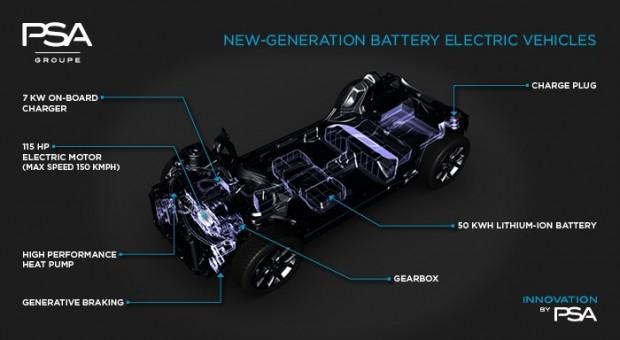 PSA villanyautó - a 155 lóerős villanymotor akár 150 km/óra sebességet tesz lehetővé, a padló alatt 50kWh kapacitású akkucsomag lapul
