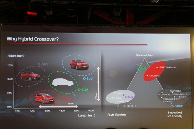 Tudományos magyarázatot kaptunk arra, amit sejteni lehetett: az ötajtós és az SUV között van hely egy kompakt crossovernek hibridhajtással