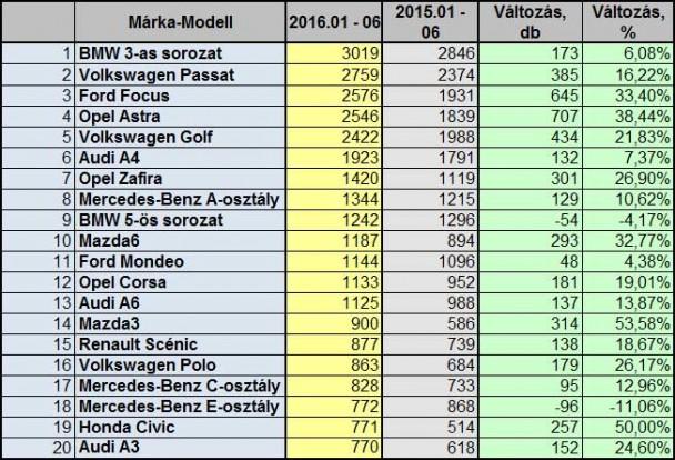 Három japán és egy francia típus van csak az első féléves behozatali toplista első 20 helyezettje között
