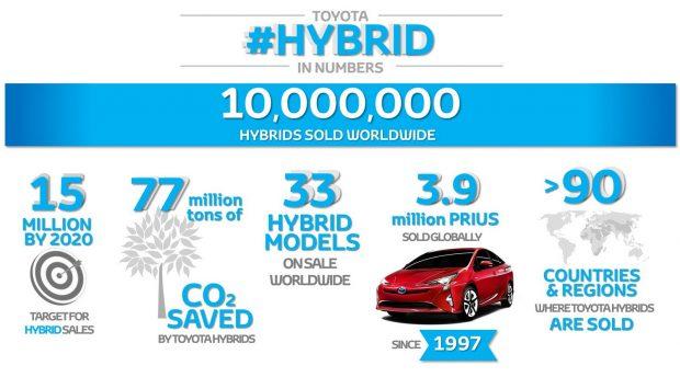 Toyota hibrid 10 millió