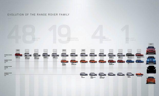 A Range Rover modellek családfája
