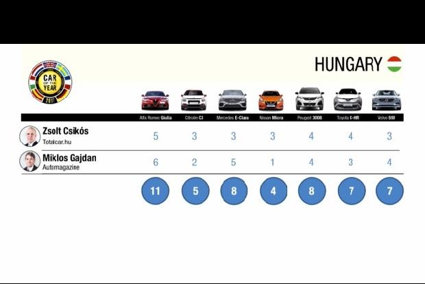 Így szavaztunk mi. A két magyar zsűritag pontozása itt látható, indoklás (angol nyelven) a www.caroftheyear.org oldalon